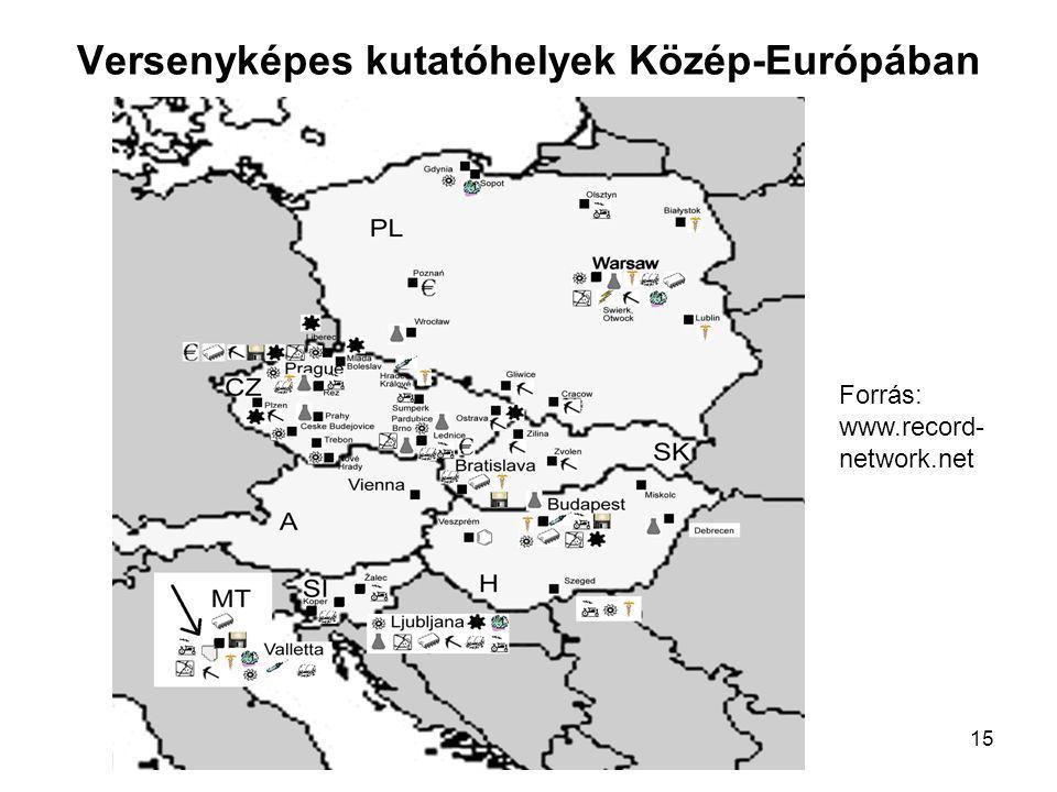 15 Versenyképes kutatóhelyek Közép-Európában Forrás: www.record- network.net