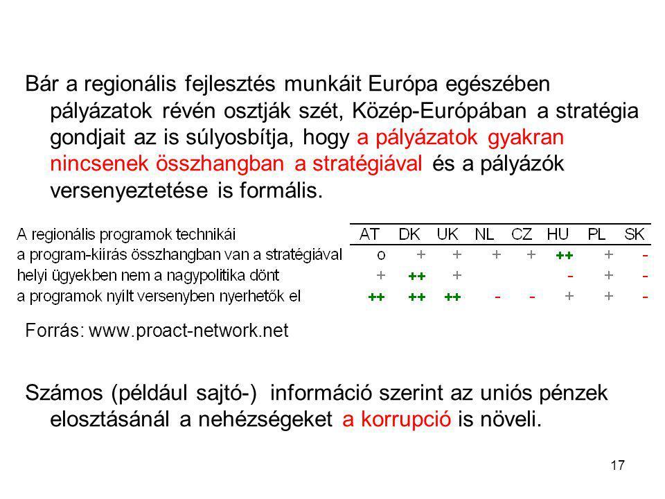 17 Bár a regionális fejlesztés munkáit Európa egészében pályázatok révén osztják szét, Közép-Európában a stratégia gondjait az is súlyosbítja, hogy a pályázatok gyakran nincsenek összhangban a stratégiával és a pályázók versenyeztetése is formális.