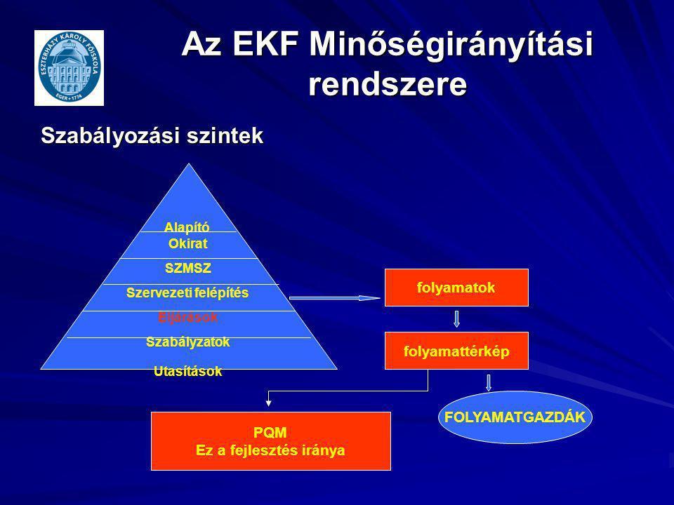 Az EKF Minőségirányítási rendszere Szabályozási szintek Alapító Okirat SZMSZ Szervezeti felépítés Eljárások Szabályzatok Utasítások folyamatok folyama