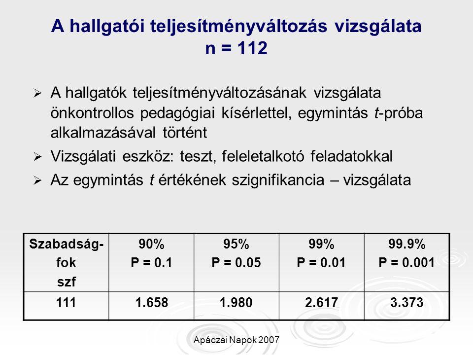 Apáczai Napok 2007 A hallgatói teljesítményváltozás vizsgálata n = 112   A hallgatók teljesítményváltozásának vizsgálata önkontrollos pedagógiai kís