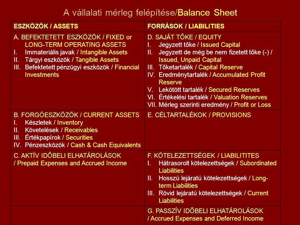 A vállalati mérleg felépítése/Balance Sheet ESZKÖZÖK / ASSETSFORRÁSOK / LIABILITIES A. BEFEKTETETT ESZKÖZÖK / FIXED or LONG-TERM OPERATING ASSETS I.Im