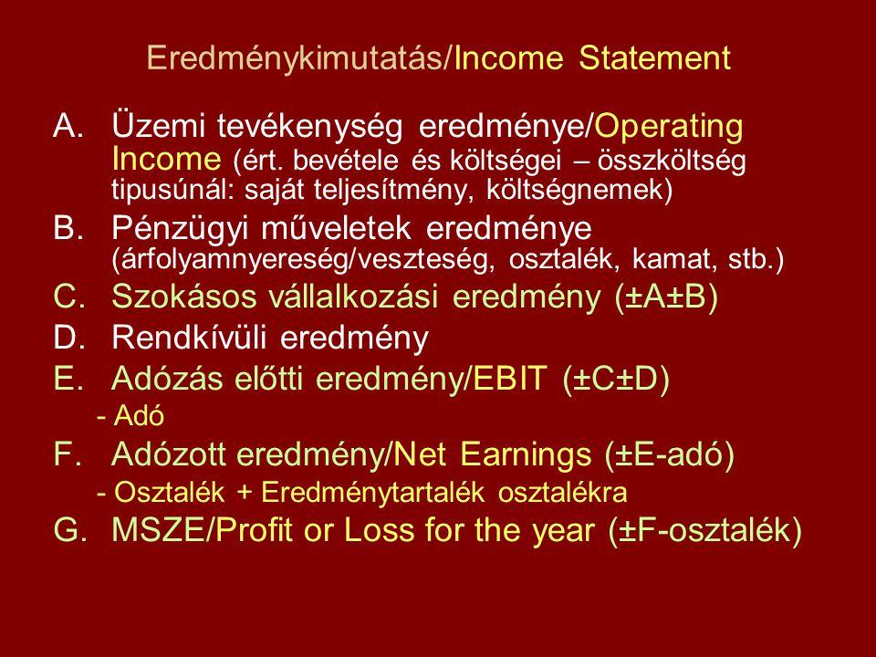 Eredménykimutatás/Income Statement A.Üzemi tevékenység eredménye/Operating Income (ért. bevétele és költségei – összköltség tipusúnál: saját teljesítm