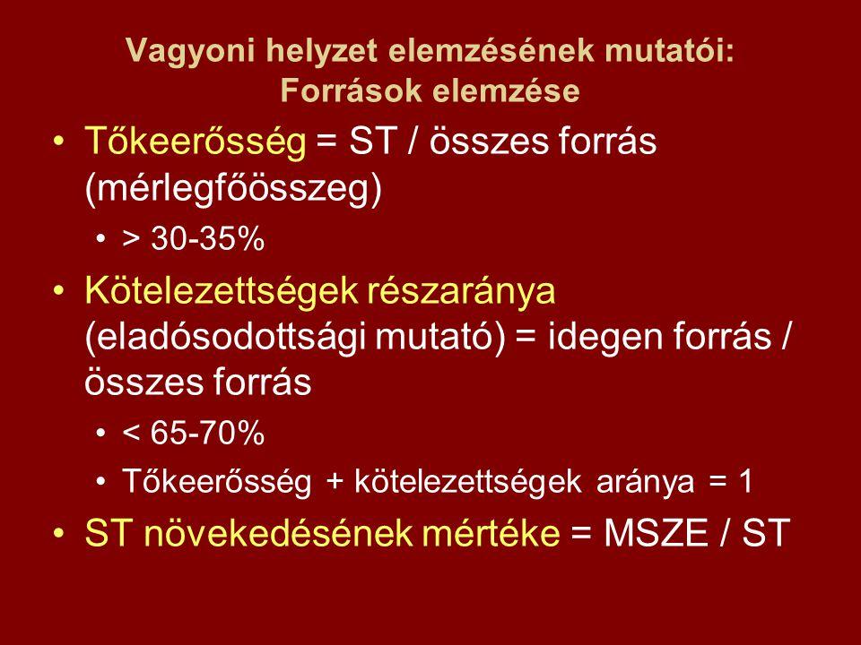 Vagyoni helyzet elemzésének mutatói: Források elemzése Tőkeerősség = ST / összes forrás (mérlegfőösszeg) > 30-35% Kötelezettségek részaránya (eladósod