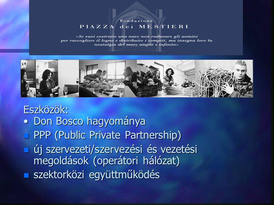 Eszközök: Don Bosco hagyományaDon Bosco hagyománya n PPP (Public Private Partnership) n új szervezeti/szervezési és vezetési megoldások (operátori hálózat) n szektorközi együttműködés