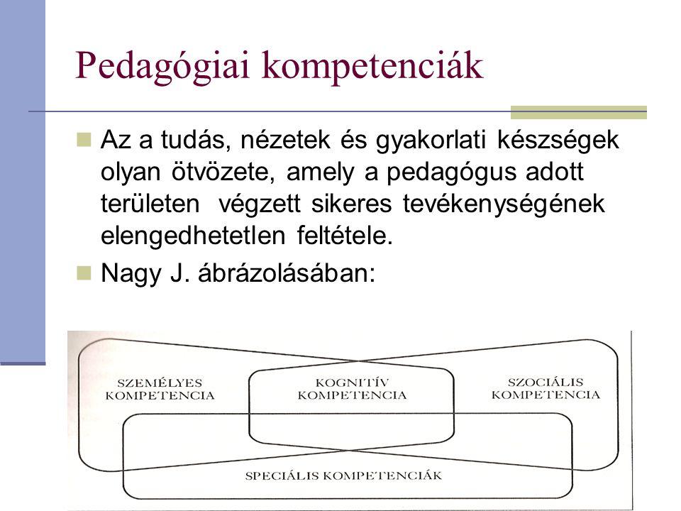 Pedagógiai kompetenciák Az a tudás, nézetek és gyakorlati készségek olyan ötvözete, amely a pedagógus adott területen végzett sikeres tevékenységének