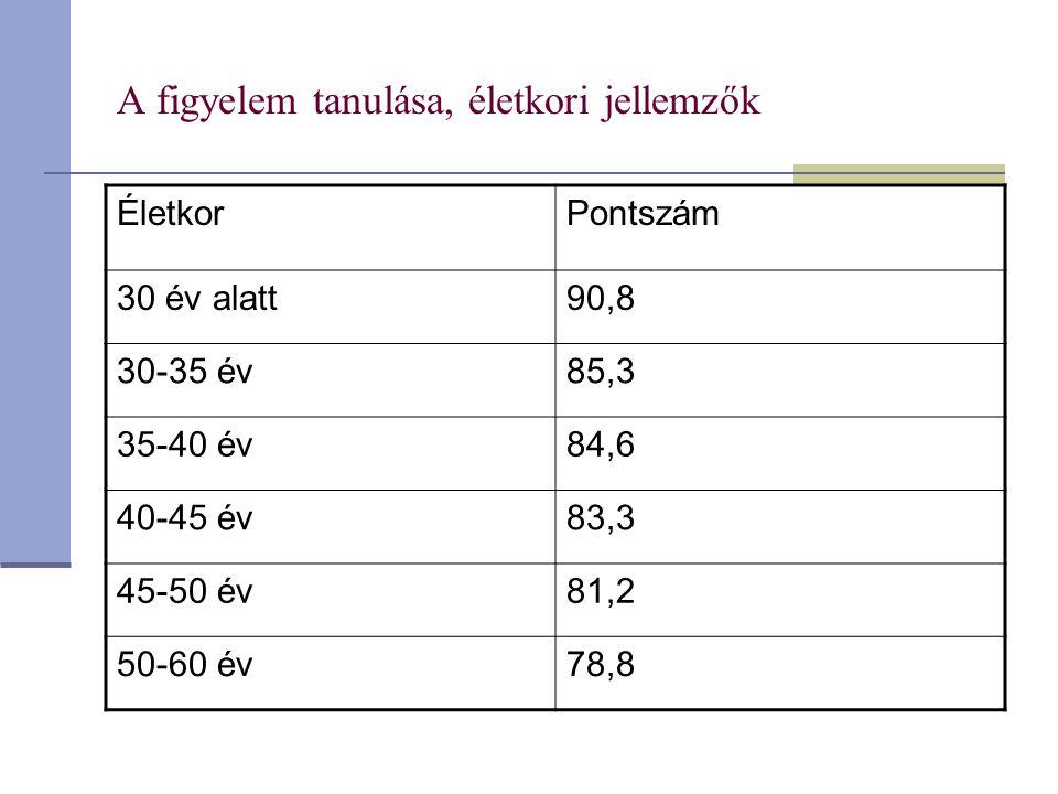 A figyelem tanulása, életkori jellemzők ÉletkorPontszám 30 év alatt90,8 30-35 év85,3 35-40 év84,6 40-45 év83,3 45-50 év81,2 50-60 év78,8