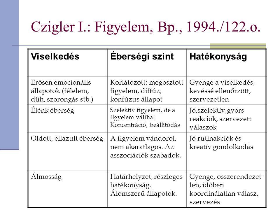 Czigler I.: Figyelem, Bp., 1994./122.o. ViselkedésÉberségi szintHatékonyság Erősen emocionális állapotok (félelem, düh, szorongás stb.) Korlátozott: m