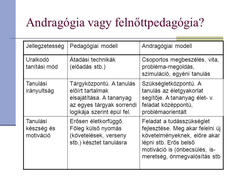 Andragógia vagy felnőttpedagógia? JellegzetességPedagógiai modellAndragógiai modell Uralkodó tanítási mód Átadási technikák (előadás stb.) Csoportos m