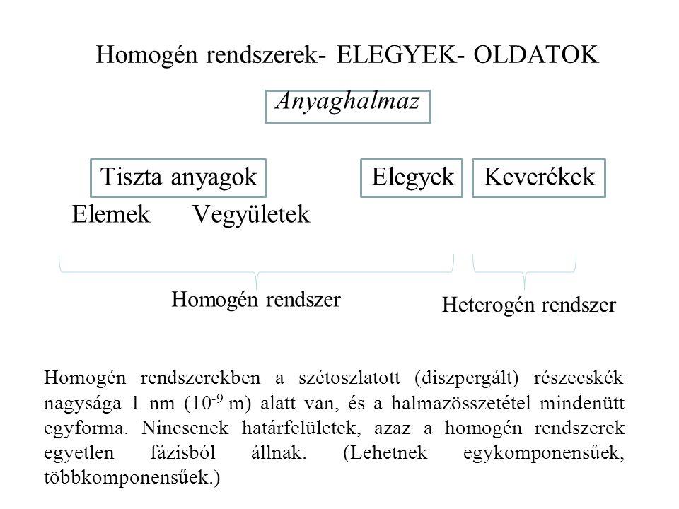 Homogén rendszerek- ELEGYEK- OLDATOK Anyaghalmaz Tiszta anyagokElegyek Keverékek Elemek Vegyületek Homogén rendszerekben a szétoszlatott (diszpergált)