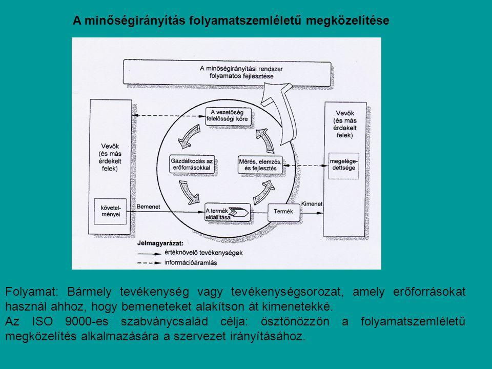 A minőségirányítás folyamatszemléletű megközelítése Folyamat: Bármely tevékenység vagy tevékenységsorozat, amely erőforrásokat használ ahhoz, hogy bemeneteket alakítson át kimenetekké.