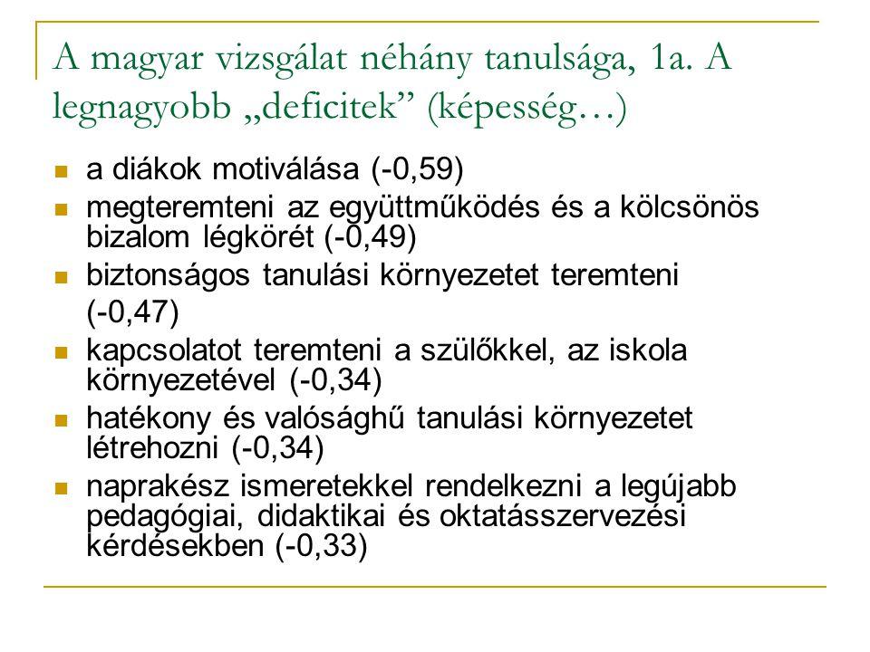 A magyar vizsgálat néhány tanulsága, 1a.