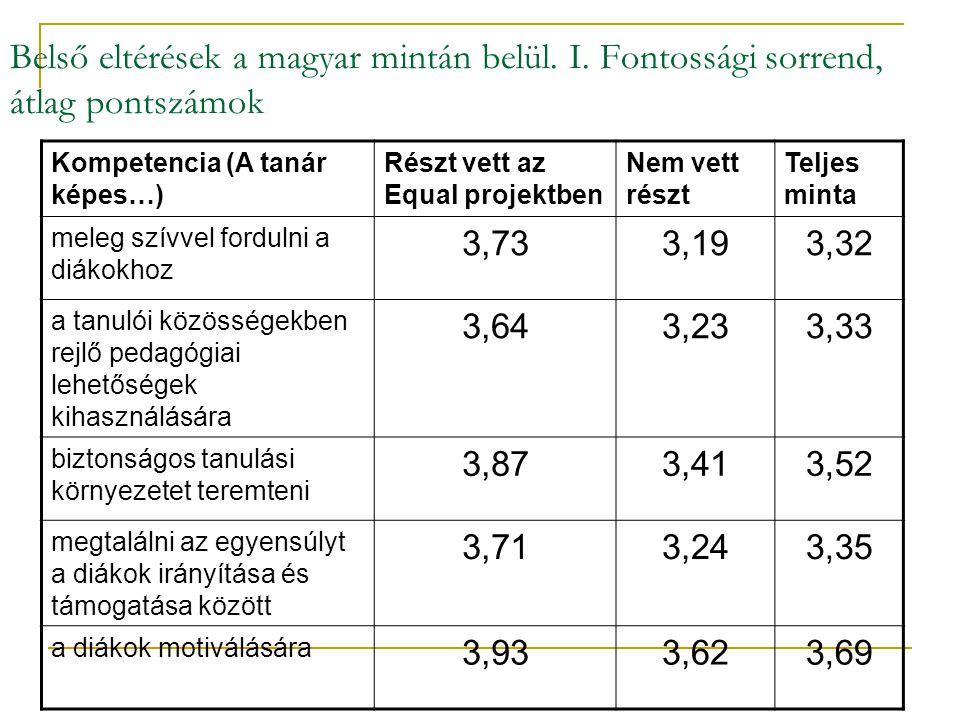 Belső eltérések a magyar mintán belül. I.