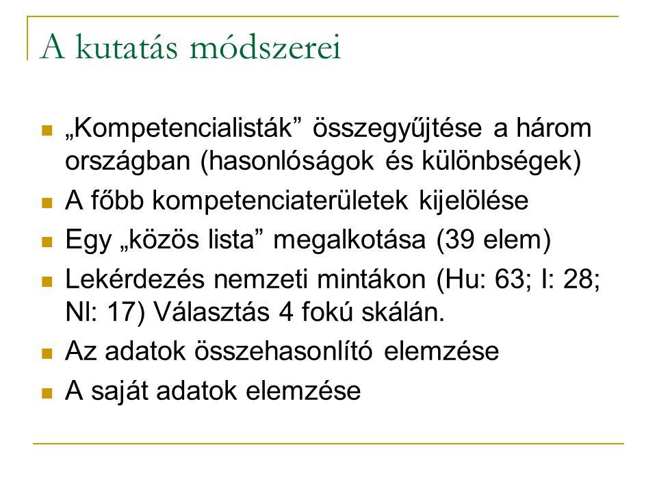 """A kutatás módszerei """"Kompetencialisták összegyűjtése a három országban (hasonlóságok és különbségek) A főbb kompetenciaterületek kijelölése Egy """"közös lista megalkotása (39 elem) Lekérdezés nemzeti mintákon (Hu: 63; I: 28; Nl: 17) Választás 4 fokú skálán."""