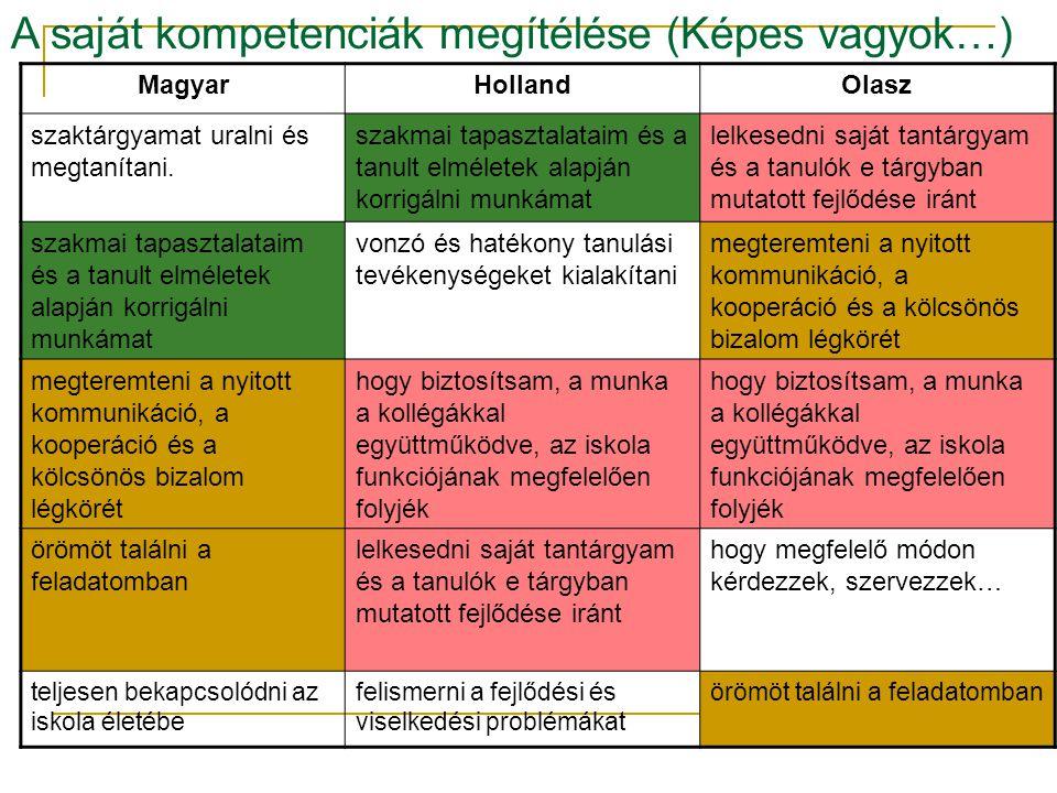 A saját kompetenciák megítélése (Képes vagyok…) MagyarHollandOlasz szaktárgyamat uralni és megtanítani.