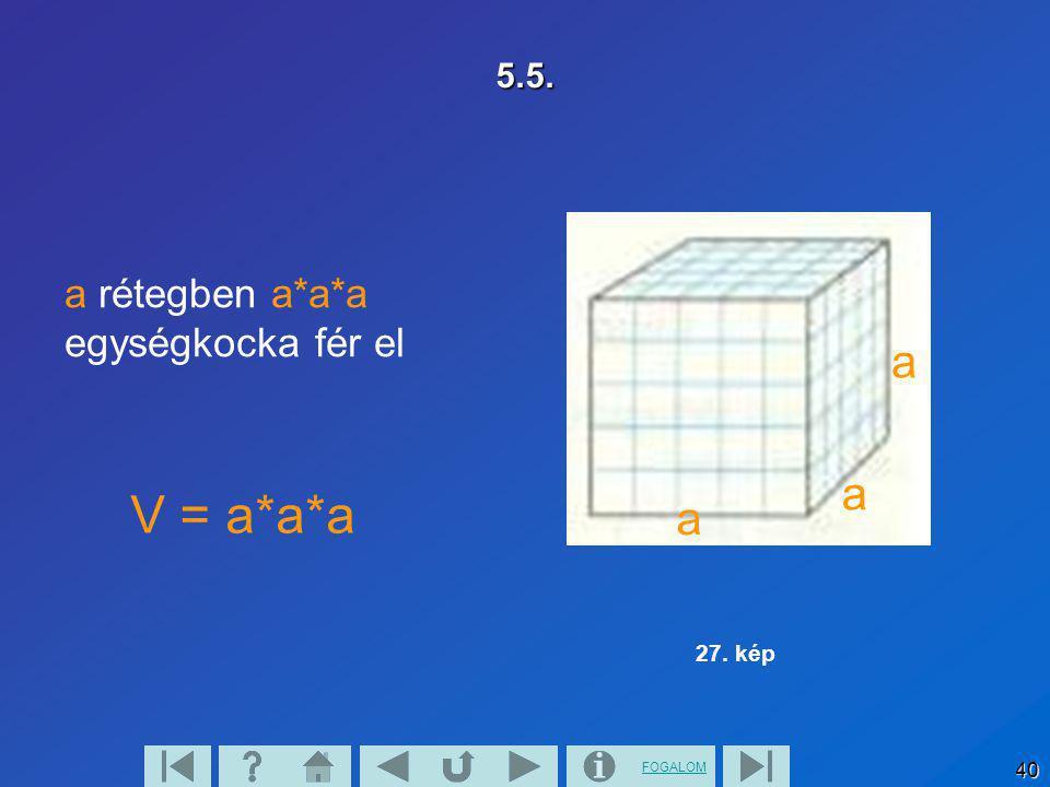 FOGALOM 40 5.5. a rétegben a*a*a egységkocka fér el V = a*a*a a a a 27. kép