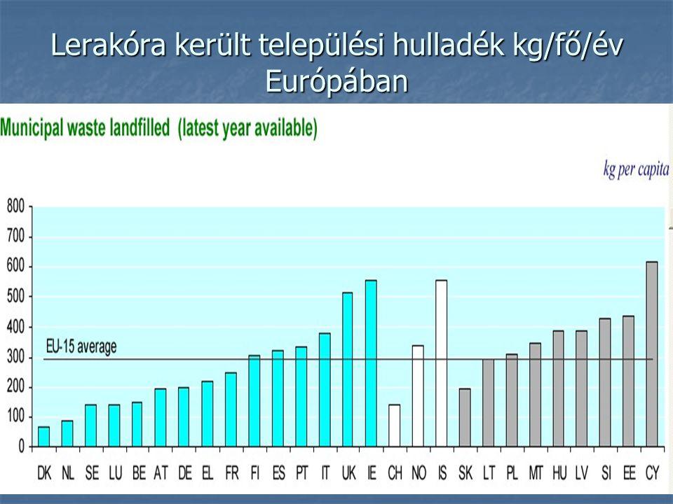 Lerakóra került települési hulladék kg/fő/év Európában