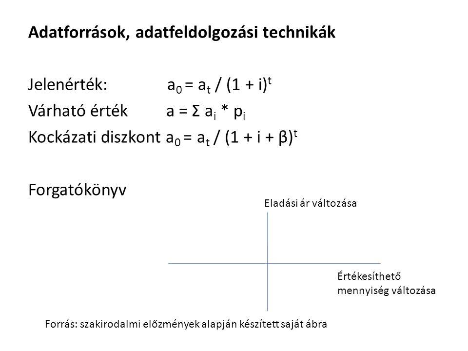 Adatforrások, adatfeldolgozási technikák Jelenérték: a 0 = a t / (1 + i) t Várható érték a = Σ a i * p i Kockázati diszkont a 0 = a t / (1 + i + β) t Forgatókönyv Eladási ár változása Értékesíthető mennyiség változása Forrás: szakirodalmi előzmények alapján készített saját ábra