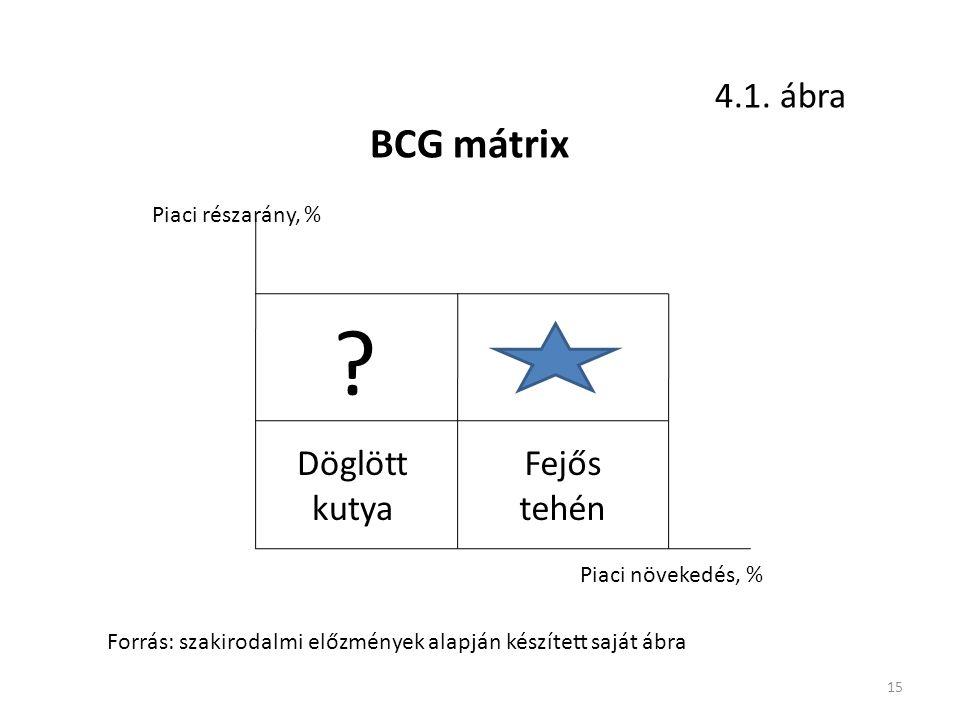 15 . Döglött kutya Fejős tehén Piaci részarány, % Piaci növekedés, % BCG mátrix 4.1.