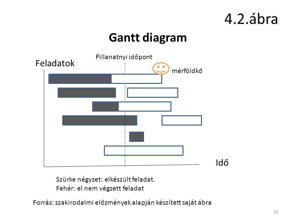 4.2.ábra 16 Gantt diagram Feladatok Idő Pillanatnyi időpont Szürke négyzet: elkészült feladat.
