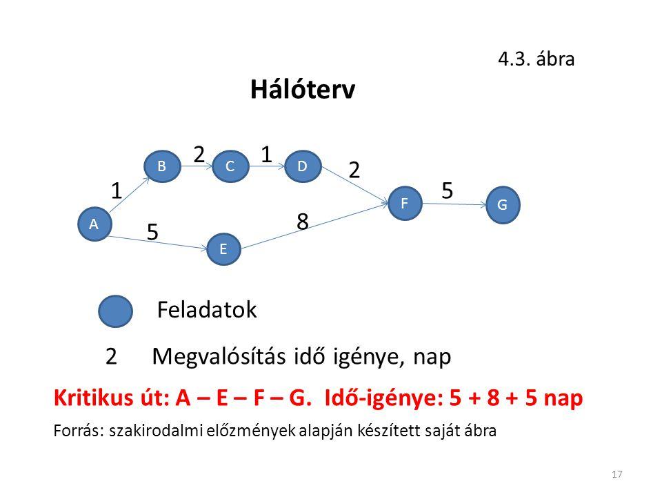 17 5 A BCD E F G 2 1 21 Hálóterv 4.3.