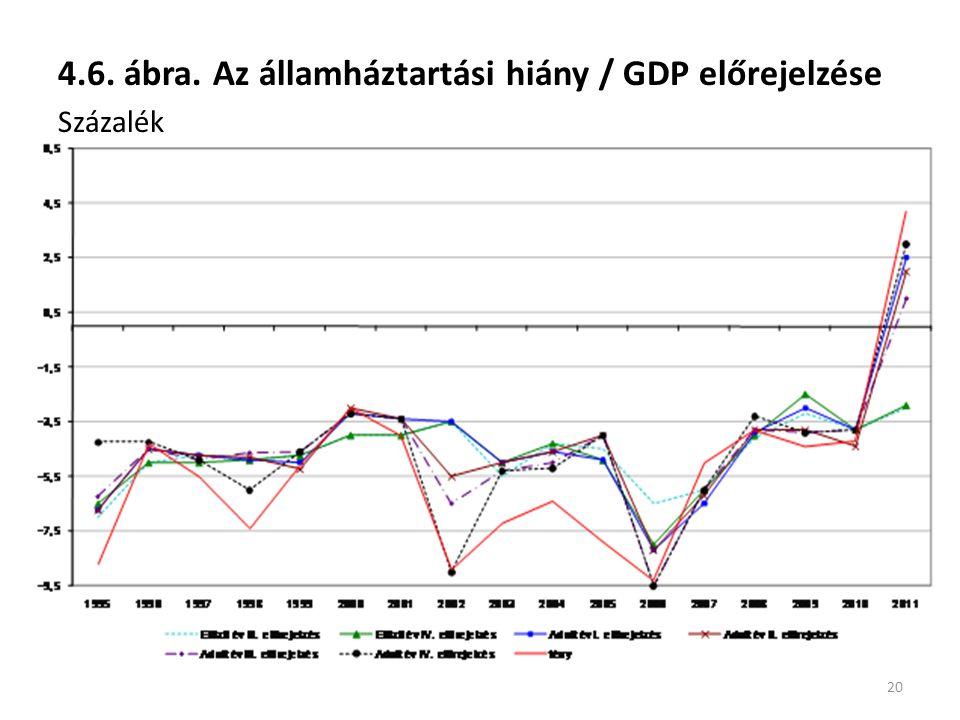 4.6. ábra. Az államháztartási hiány / GDP előrejelzése Százalék 20