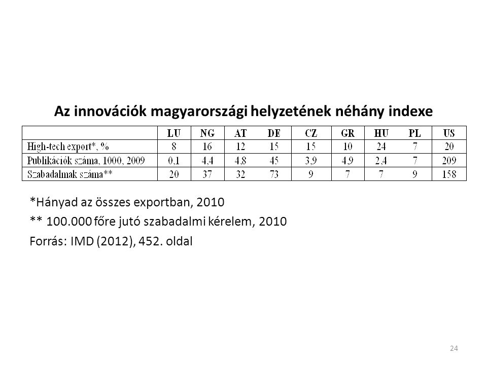 24 Az innovációk magyarországi helyzetének néhány indexe *Hányad az összes exportban, 2010 ** 100.000 főre jutó szabadalmi kérelem, 2010 Forrás: IMD (2012), 452.