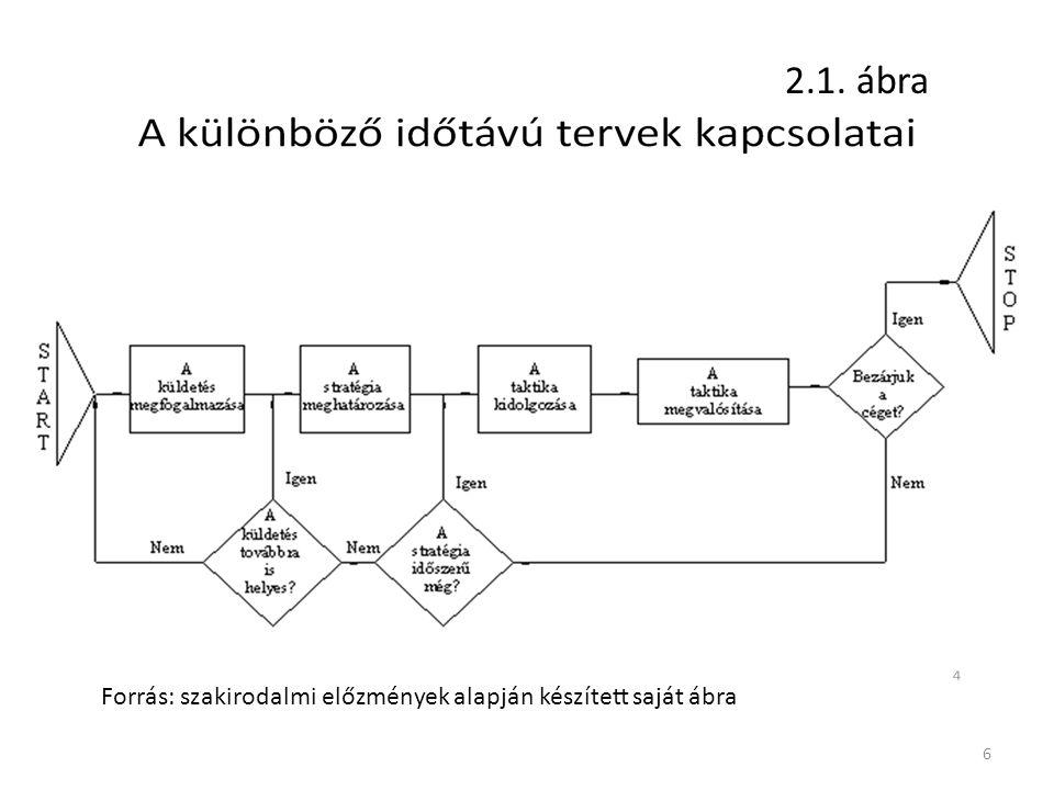 6 2.1. ábra Forrás: szakirodalmi előzmények alapján készített saját ábra