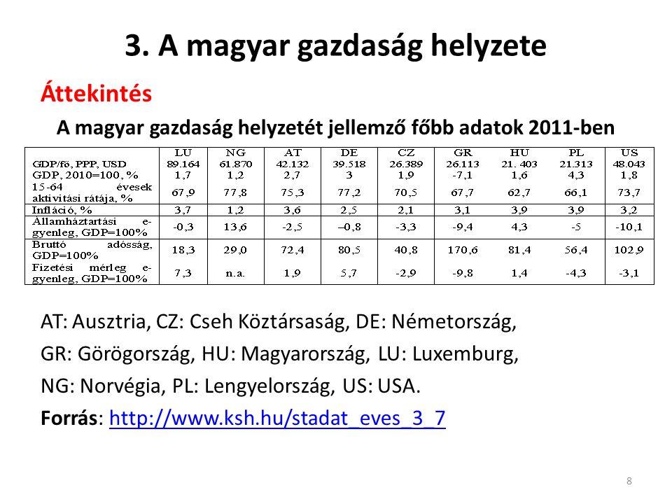 3. A magyar gazdaság helyzete Áttekintés A magyar gazdaság helyzetét jellemző főbb adatok 2011-ben AT: Ausztria, CZ: Cseh Köztársaság, DE: Németország
