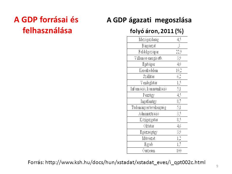 A GDP forrásai és A GDP ágazati megoszlása felhasználása folyó áron, 2011 (%) 9 Forrás: http://www.ksh.hu/docs/hun/xstadat/xstadat_eves/i_qpt002c.html