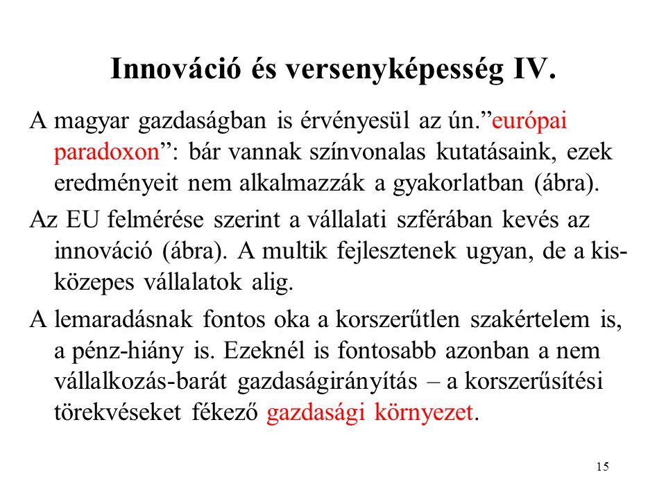 15 Innováció és versenyképesség IV.