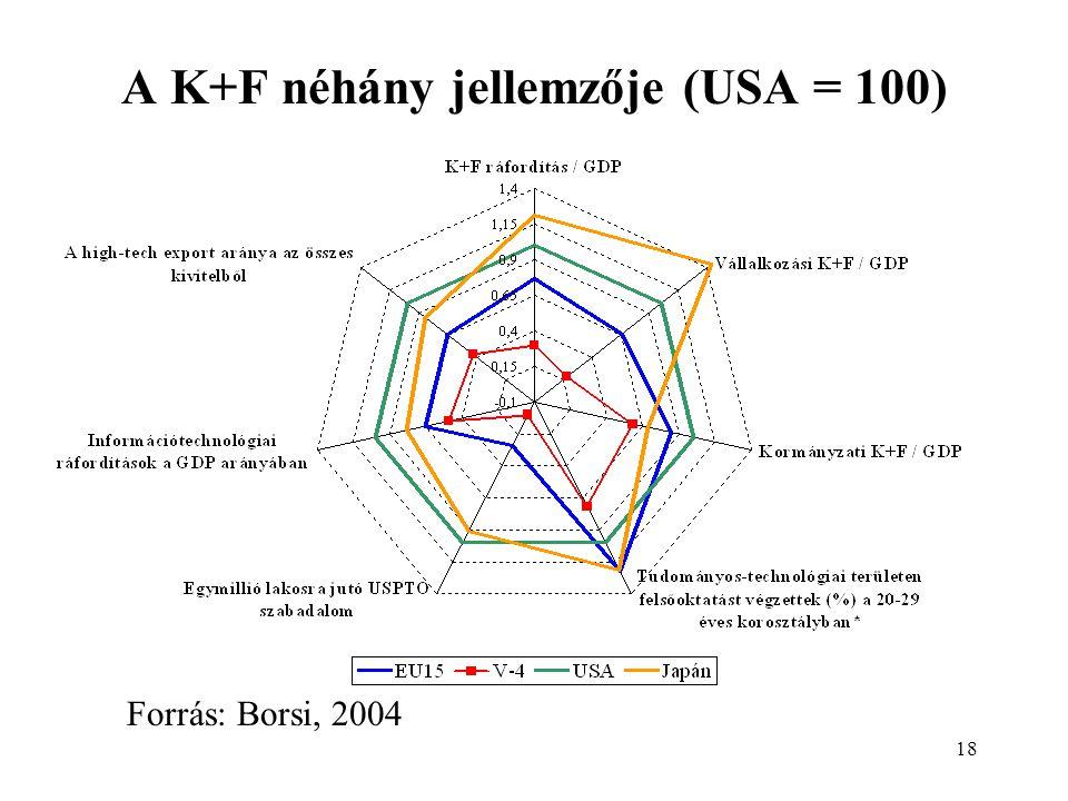 18 A K+F néhány jellemzője (USA = 100) Forrás: Borsi, 2004
