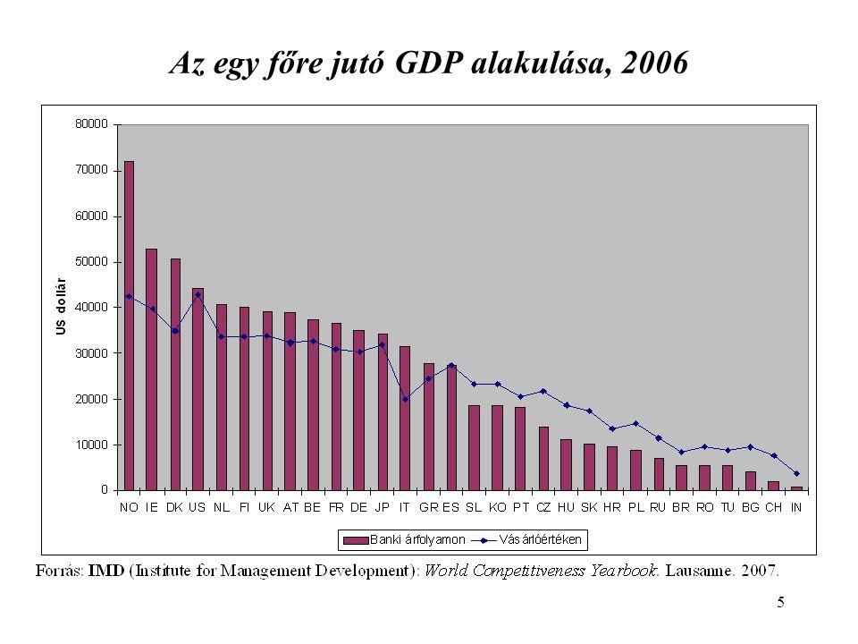 5 Az egy főre jutó GDP alakulása, 2006