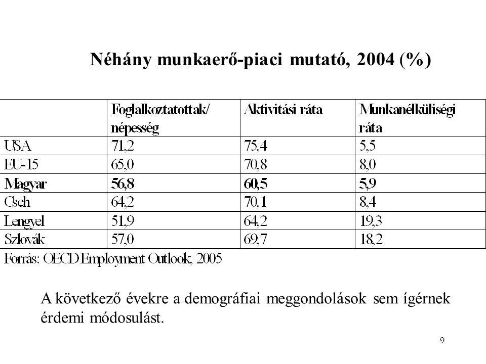 9 Néhány munkaerő-piaci mutató, 2004 (%) A következő évekre a demográfiai meggondolások sem ígérnek érdemi módosulást.