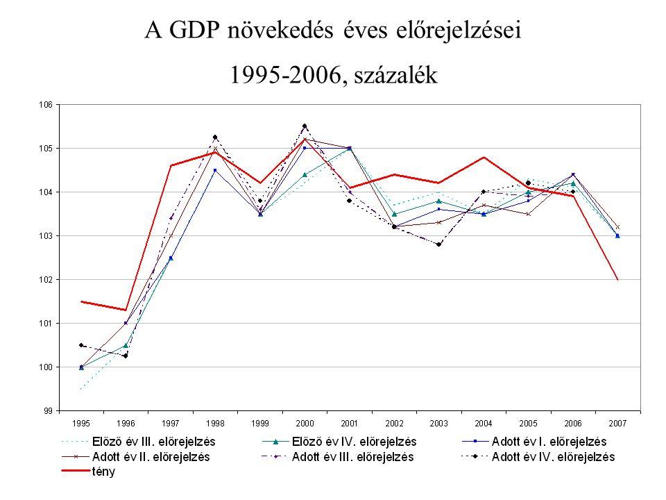 11 A GDP növekedés éves előrejelzései 1995-2006, százalék