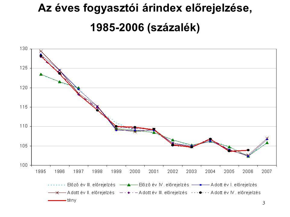 13 Az éves fogyasztói árindex előrejelzése, 1985-2006 (százalék)