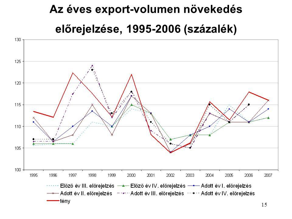 15 Az éves export-volumen növekedés előrejelzése, 1995-2006 (százalék)