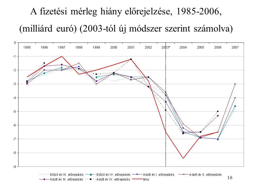 16 A fizetési mérleg hiány előrejelzése, 1985-2006, (milliárd euró) (2003-tól új módszer szerint számolva)