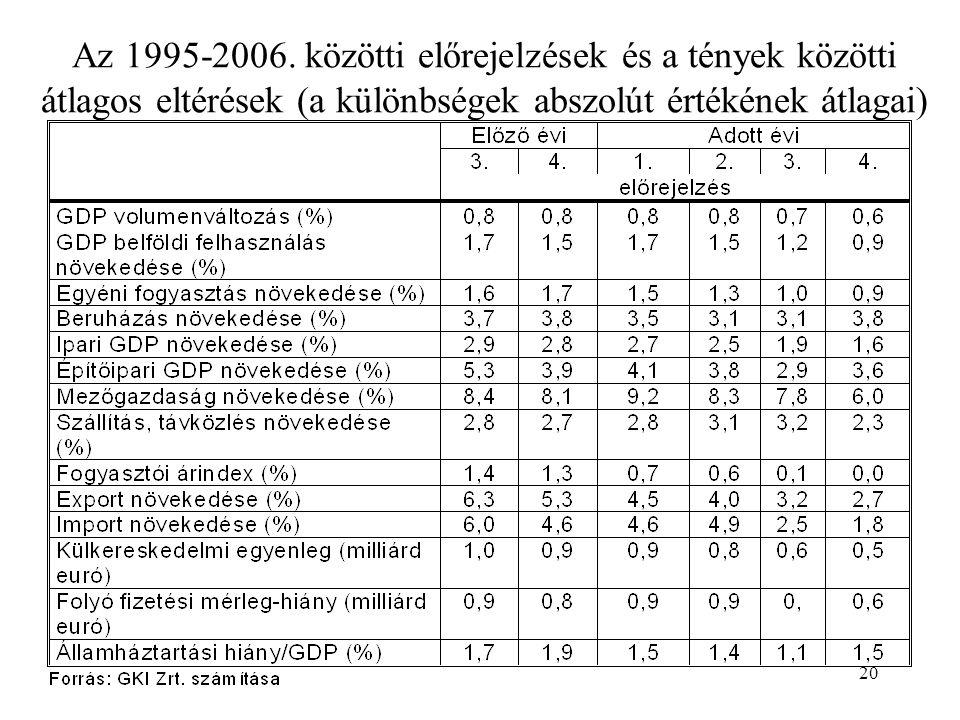 20 Az 1995-2006.