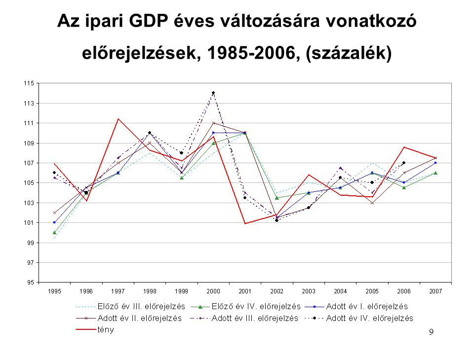 9 Az ipari GDP éves változására vonatkozó előrejelzések, 1985-2006, (százalék)