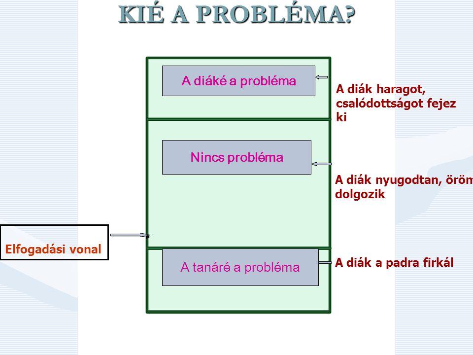 Student Owns The Problem No-Problem Teacher Owns the Problem A diák haragot, csalódottságot fejez ki A diák nyugodtan, örömmel dolgozik A diák a padra firkál Elfogadási vonal KIÉ A PROBLÉMA.