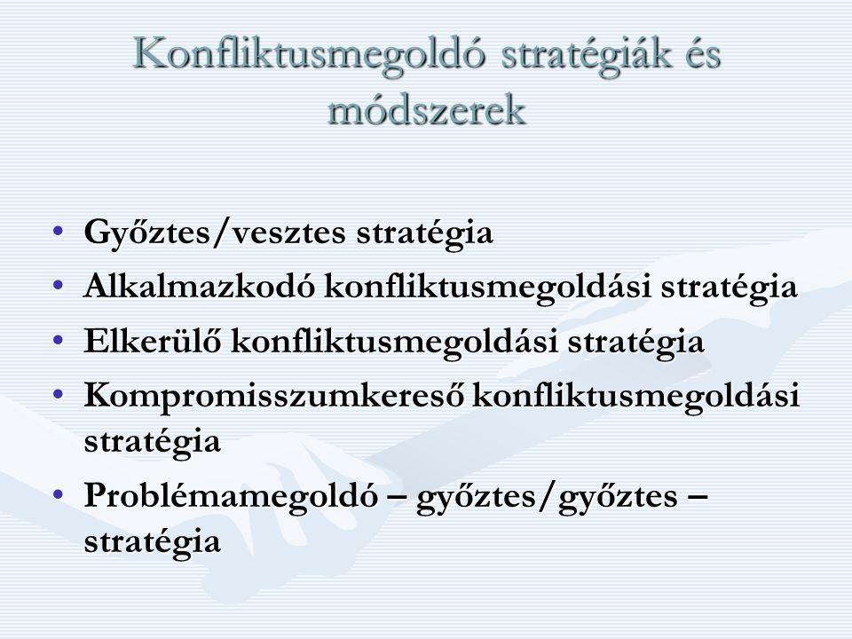 Konfliktusmegoldó stratégiák és módszerek Győztes/vesztes stratégiaGyőztes/vesztes stratégia Alkalmazkodó konfliktusmegoldási stratégiaAlkalmazkodó konfliktusmegoldási stratégia Elkerülő konfliktusmegoldási stratégiaElkerülő konfliktusmegoldási stratégia Kompromisszumkereső konfliktusmegoldási stratégiaKompromisszumkereső konfliktusmegoldási stratégia Problémamegoldó – győztes/győztes – stratégiaProblémamegoldó – győztes/győztes – stratégia