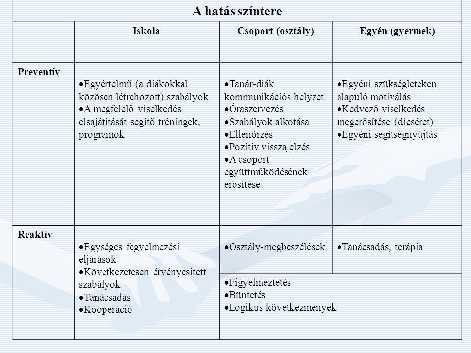 A hatás színtere IskolaCsoport (osztály)Egyén (gyermek) Preventív  Egyértelmű (a diákokkal közösen létrehozott) szabályok  A megfelelő viselkedés elsajátítását segítő tréningek, programok  Tanár-diák kommunikációs helyzet  Óraszervezés  Szabályok alkotása  Ellenőrzés  Pozitív visszajelzés  A csoport együttműködésének erősítése  Egyéni szükségleteken alapuló motiválás  Kedvező viselkedés megerősítése (dicséret)  Egyéni segítségnyújtás Reaktív  Egységes fegyelmezési eljárások  Következetesen érvényesített szabályok  Tanácsadás  Kooperáció  Osztály-megbeszélések  Tanácsadás, terápia  Figyelmeztetés  Büntetés  Logikus következmények