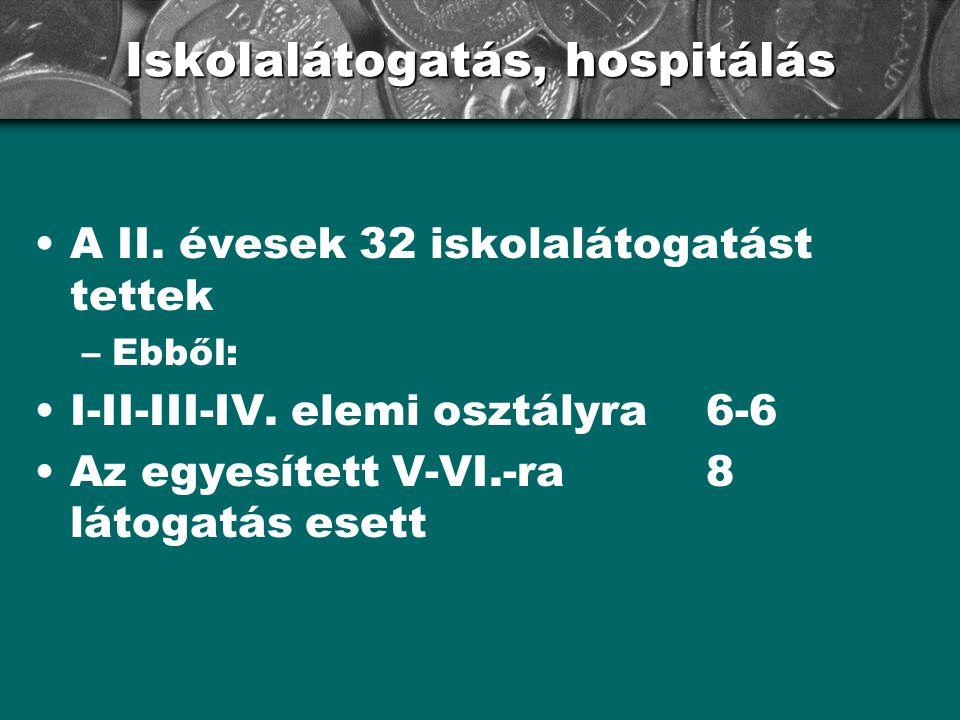 Iskolalátogatás, hospitálás A II. évesek 32 iskolalátogatást tettek –Ebből: I-II-III-IV. elemi osztályra 6-6 Az egyesített V-VI.-ra8 látogatás esett