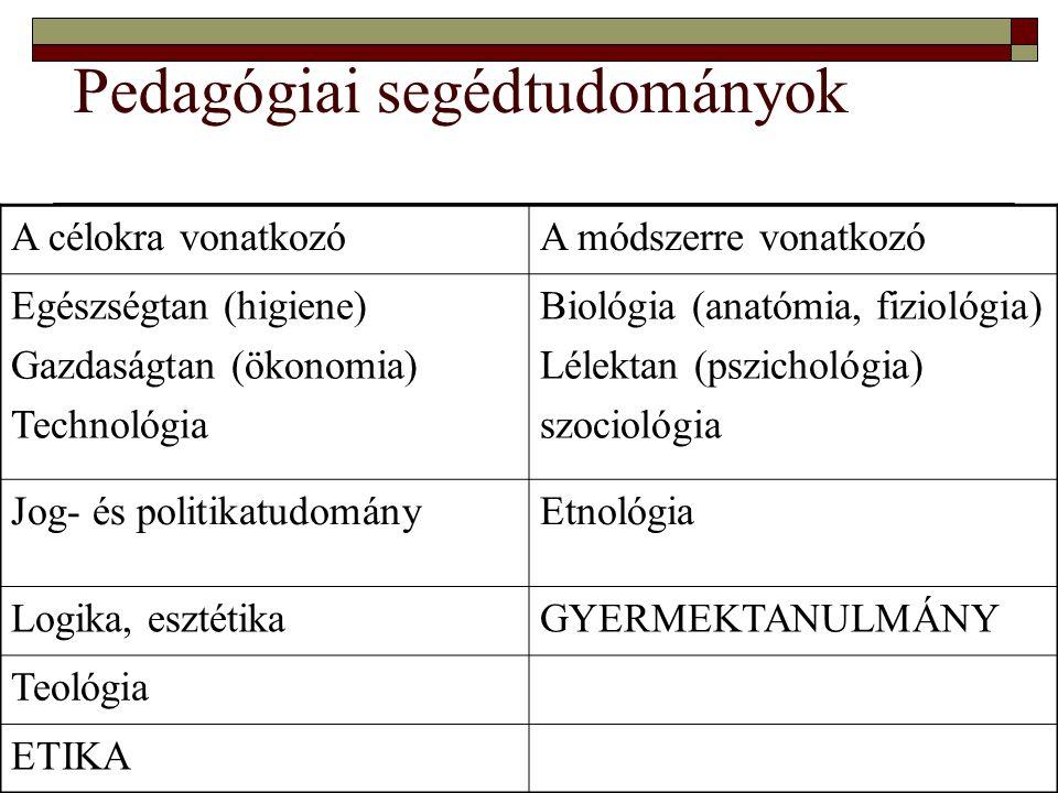A célokra vonatkozóA módszerre vonatkozó Egészségtan (higiene) Gazdaságtan (ökonomia) Technológia Biológia (anatómia, fiziológia) Lélektan (pszichológ