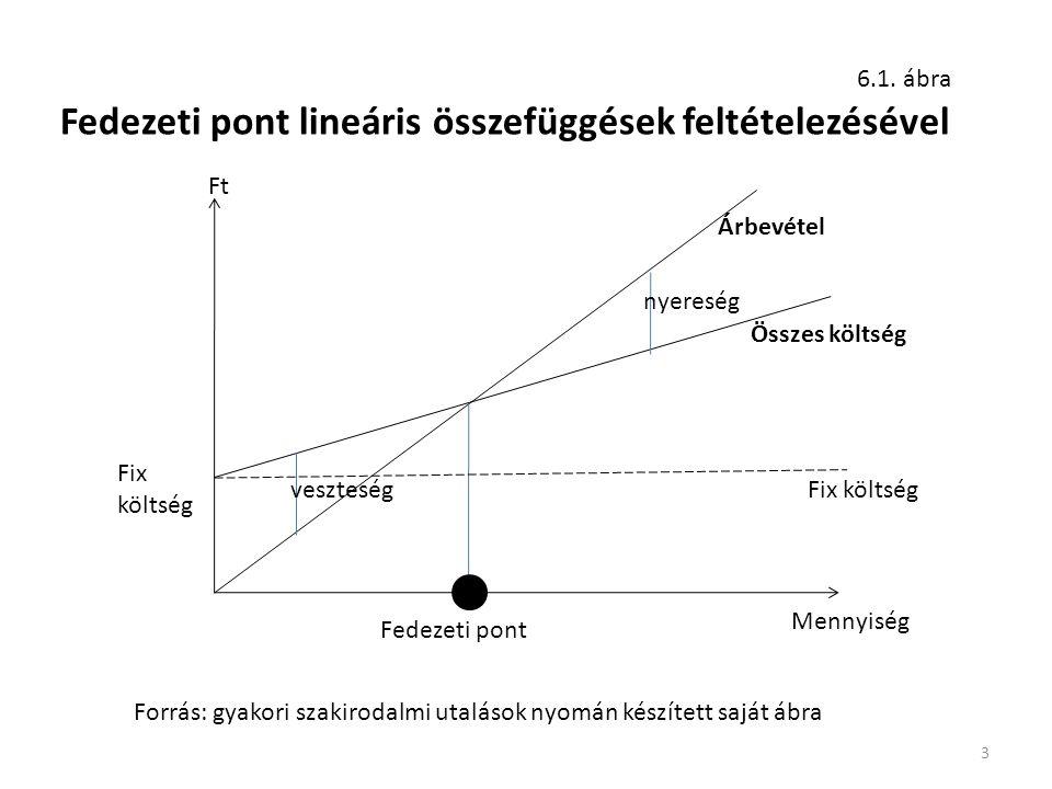 3 6.1. ábra Mennyiség Ft Összes költség Árbevétel Fedezeti pont Fedezeti pont lineáris összefüggések feltételezésével Forrás: gyakori szakirodalmi uta