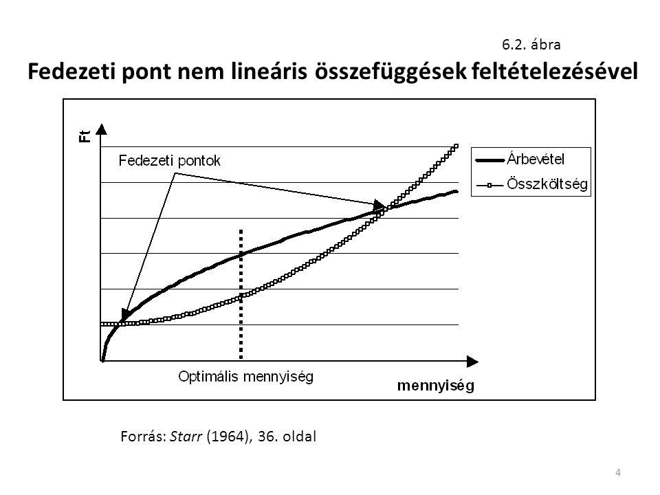 4 Fedezeti pont nem lineáris összefüggések feltételezésével Forrás: Starr (1964), 36. oldal 6.2. ábra