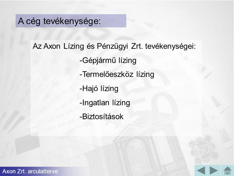 Az Axon Lízing és Pénzügyi Zrt. tevékenységei: -Gépjármű lízing -Termelőeszköz lízing -Hajó lízing -Ingatlan lízing -Biztosítások Axon Zrt. arculatter