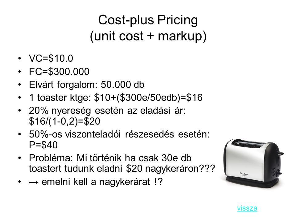 Cost-plus Pricing (unit cost + markup) VC=$10.0 FC=$300.000 Elvárt forgalom: 50.000 db 1 toaster ktge: $10+($300e/50edb)=$16 20% nyereség esetén az el
