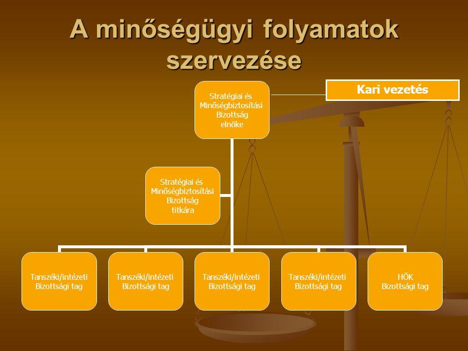 A minőségügyi folyamatok szervezése Stratégiai és Minőségbiztosítási Bizottság elnöke Tanszéki/intézeti Bizottsági tag Tanszéki/intézeti Bizottsági tag Tanszéki/intézeti Bizottsági tag Tanszéki/intézeti Bizottsági tag HÖK Bizottsági tag Stratégiai és Minőségbiztosítási Bizottság titkára Kari vezetés