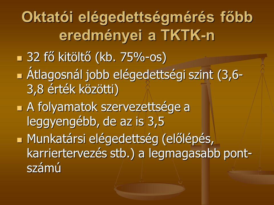 Oktatói elégedettségmérés főbb eredményei a TKTK-n 32 fő kitöltő (kb. 75%-os) 32 fő kitöltő (kb. 75%-os) Átlagosnál jobb elégedettségi szint (3,6- 3,8